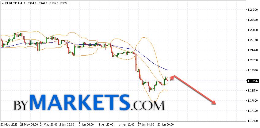 EUR/USD forecast Euro Dollar on June 24, 2021