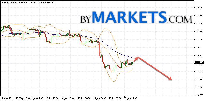 EUR/USD forecast Euro Dollar on June 25, 2021