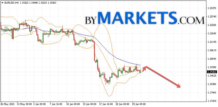 EUR/USD forecast Euro Dollar on June 29, 2021