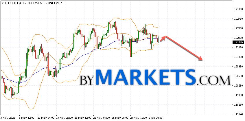 EUR/USD forecast Euro Dollar on June 4, 2021