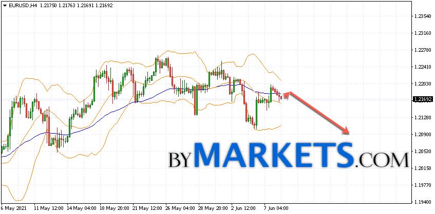 EUR/USD forecast Euro Dollar on June 9, 2021