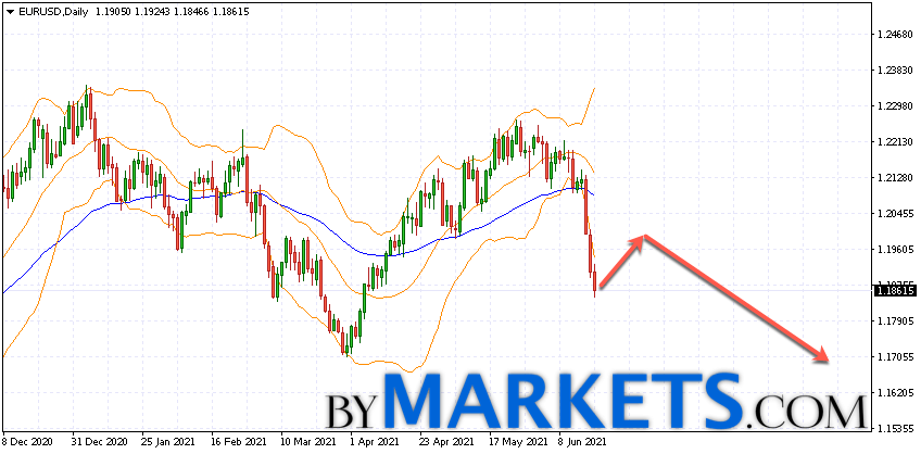 EUR/USD weekly forecast on June 21 — 25, 2021