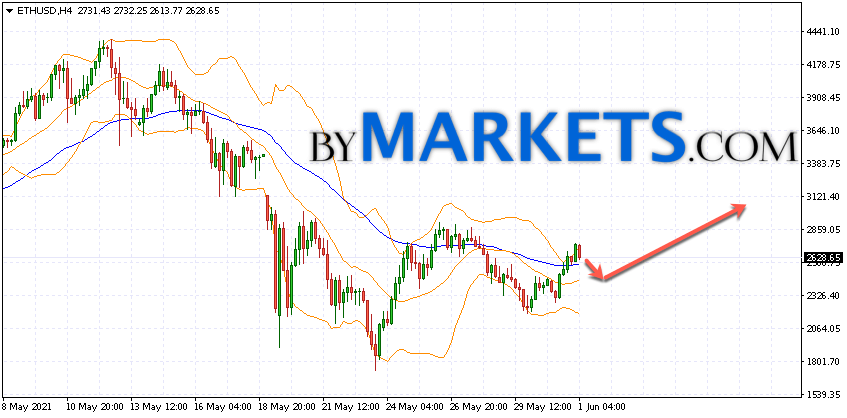 Ethereum (ETH/USD) forecast and analysis on June 2, 2021