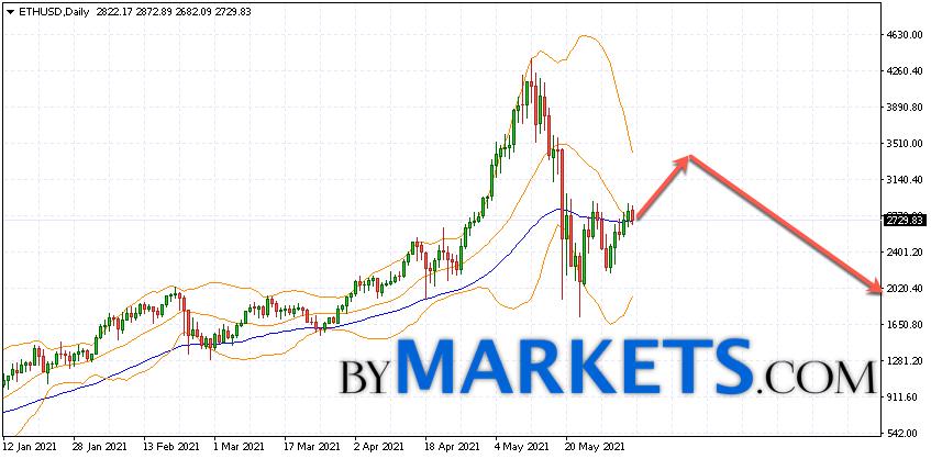 Ethereum (ETH/USD) forecast on June 7 — 13, 2021