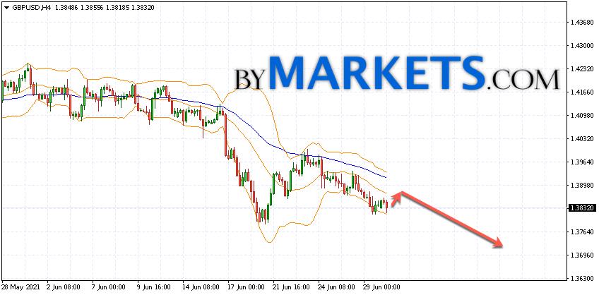 GBP/USD forecast Pound Dollar on July 1, 2021