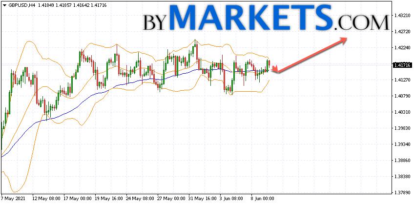 GBP/USD forecast Pound Dollar on June 10, 2021