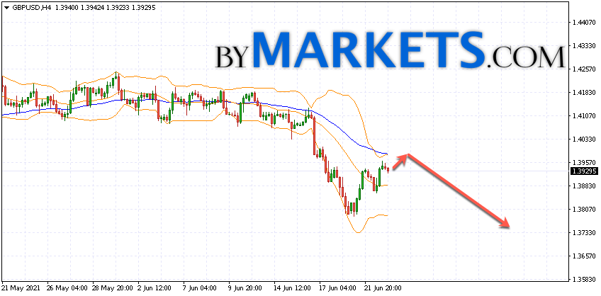 GBP/USD forecast Pound Dollar on June 24, 2021