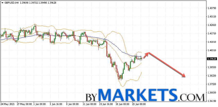 GBP/USD forecast Pound Dollar on June 25, 2021