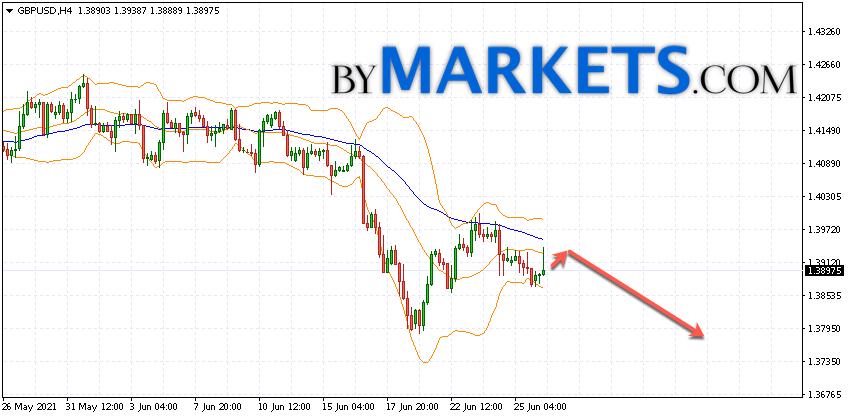 GBP/USD forecast Pound Dollar on June 29, 2021