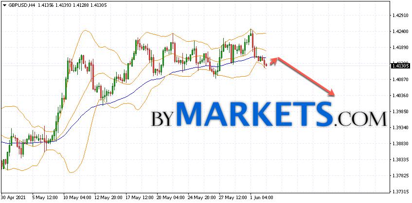 GBP/USD forecast Pound Dollar on June 3, 2021