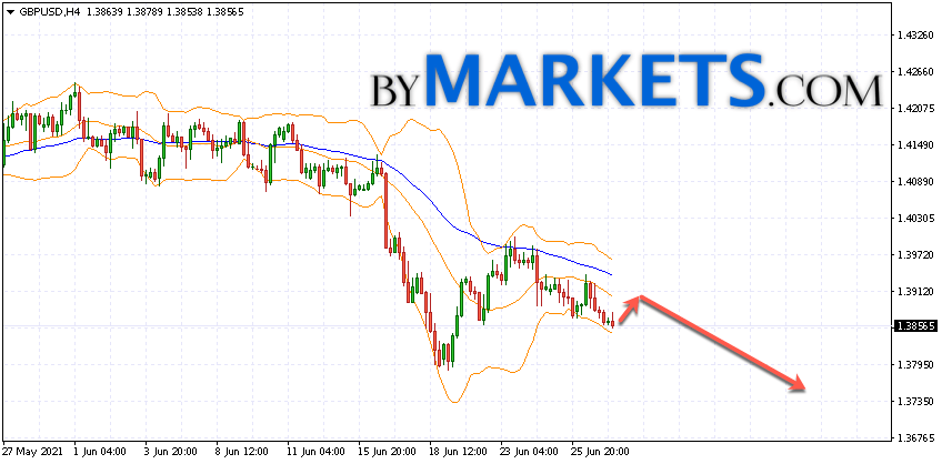 GBP/USD forecast Pound Dollar on June 30, 2021