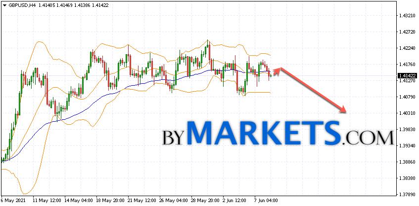 GBP/USD forecast Pound Dollar on June 9, 2021