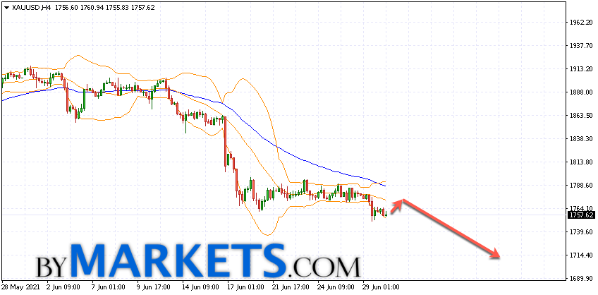 GOLD forecast and XAU/USD analysis on July 1, 2021