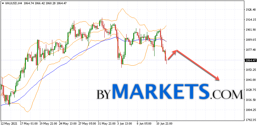 GOLD forecast and XAU/USD analysis on June 15, 2021
