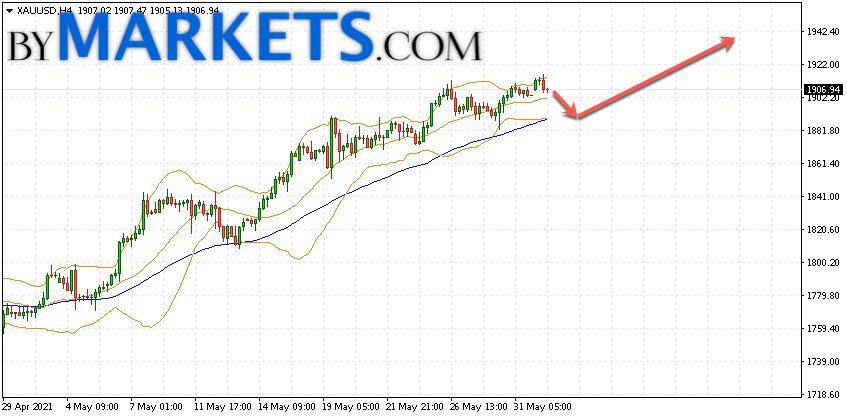 GOLD forecast and XAU/USD analysis on June 2, 2021