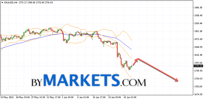 GOLD forecast and XAU/USD analysis on June 22, 2021