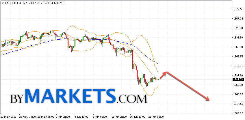 GOLD forecast and XAU/USD analysis on June 23, 2021