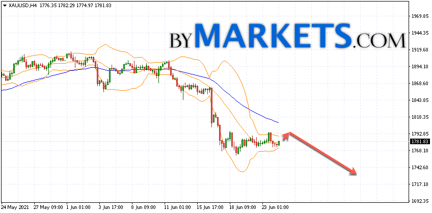 GOLD forecast and XAU/USD analysis on June 25, 2021