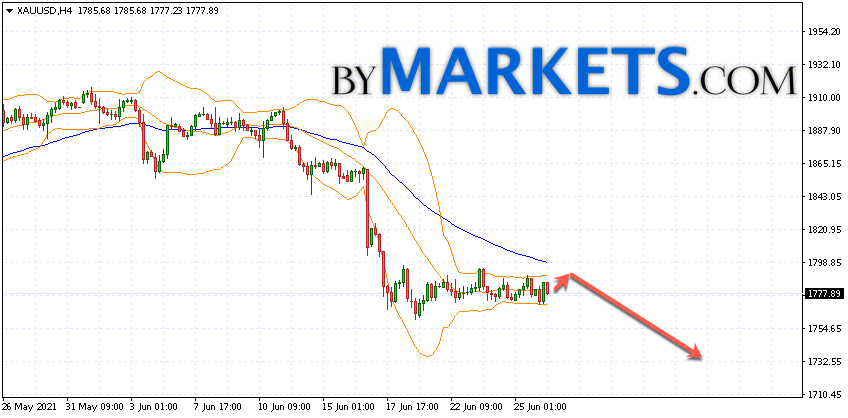 GOLD forecast and XAU/USD analysis on June 29, 2021