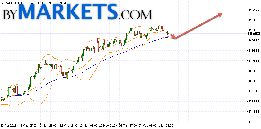 GOLD forecast and XAU/USD analysis on June 3, 2021