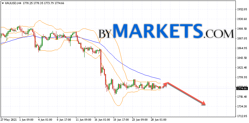 GOLD forecast and XAU/USD analysis on June 30, 2021