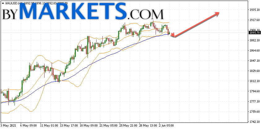GOLD forecast and XAU/USD analysis on June 4, 2021