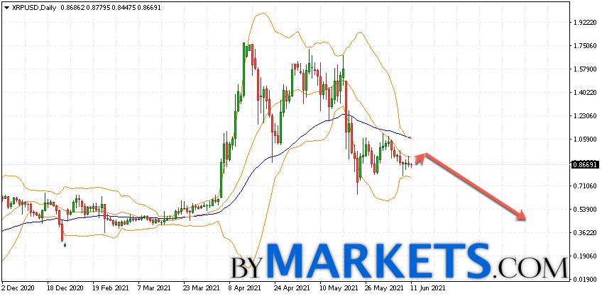 Ripple (XRP/USD) forecast on June 14 — 20, 2021