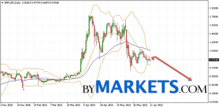 Ripple (XRP/USD) forecast on June 21 — 27, 2021