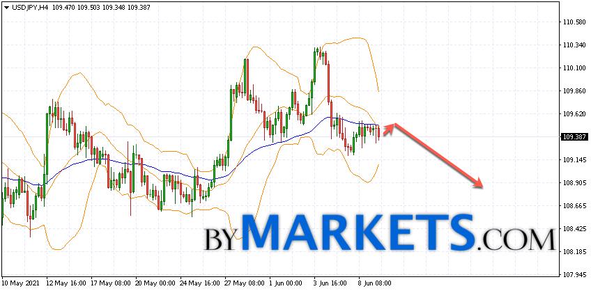 USD/JPY forecast Japanese Yen on June 10, 2021