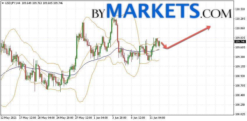 USD/JPY forecast Japanese Yen on June 15, 2021