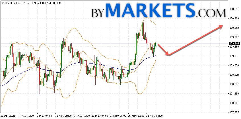 USD/JPY forecast Japanese Yen on June 2, 2021