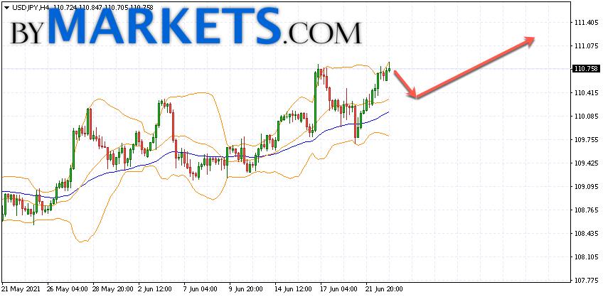 USD/JPY forecast Japanese Yen on June 24, 2021