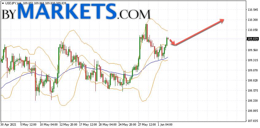 USD/JPY forecast Japanese Yen on June 3, 2021