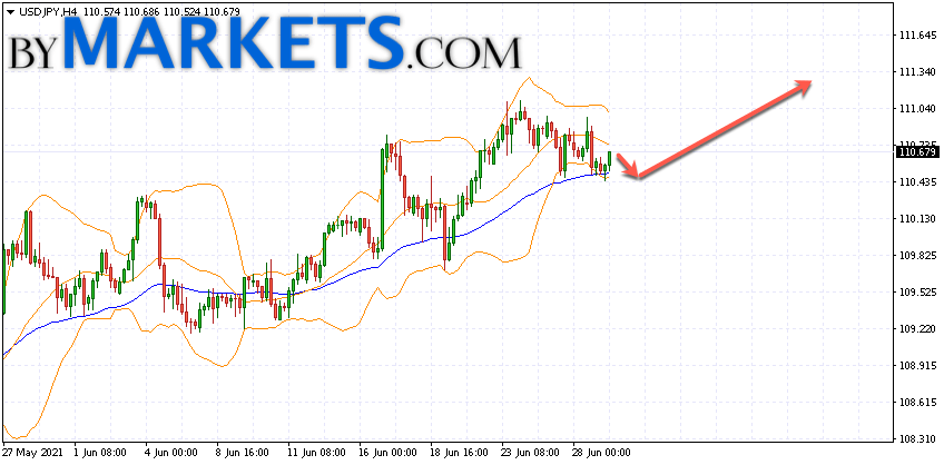 USD/JPY forecast Japanese Yen on June 30, 2021