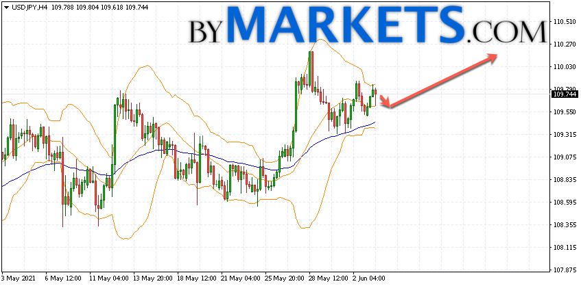 USD/JPY forecast Japanese Yen on June 4, 2021