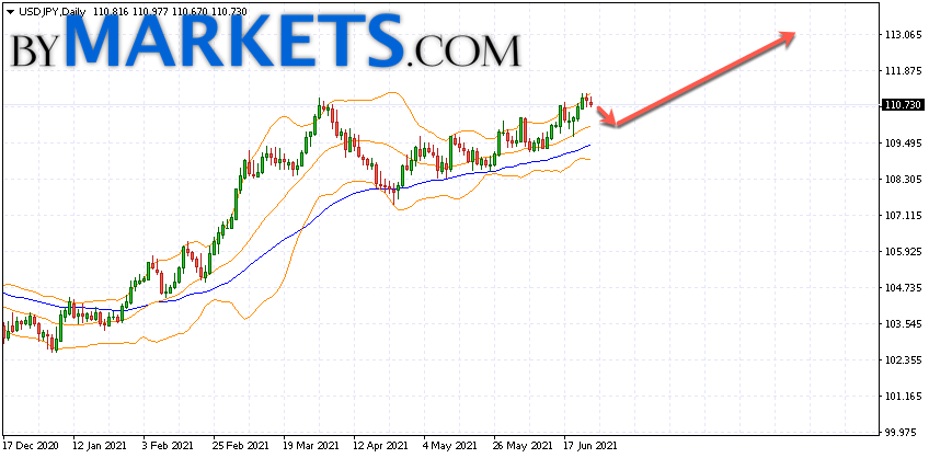 USD/JPY forecast on June 28 — July 2, 2021