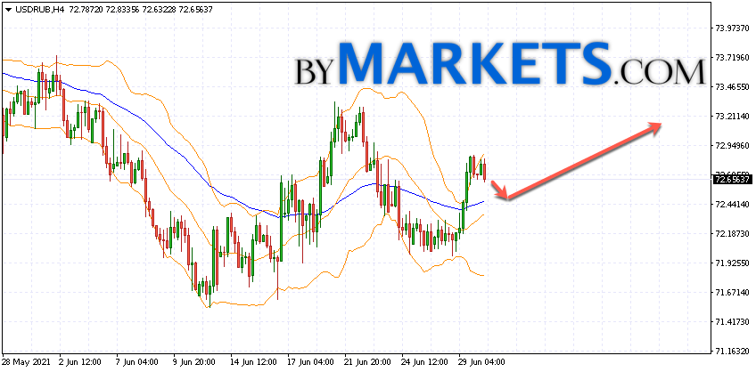 USD/RUB forecast Dollar Ruble on July 1, 2021