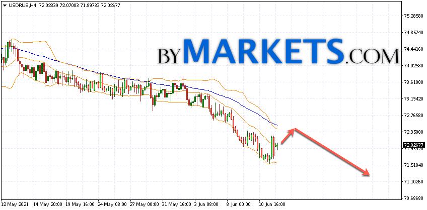 USD/RUB forecast Dollar Ruble on June 15, 2021