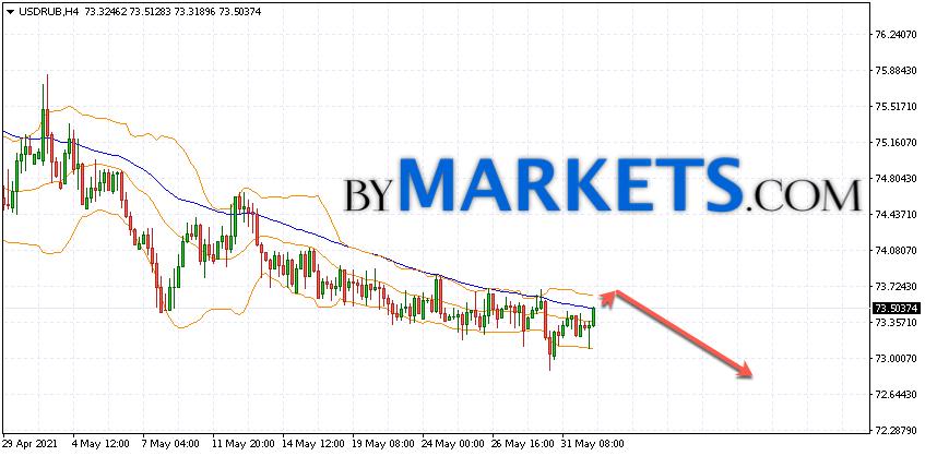USD/RUB forecast Dollar Ruble on June 2, 2021