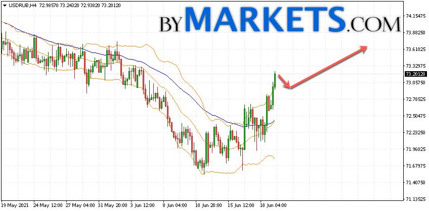 USD/RUB forecast Dollar Ruble on June 22, 2021