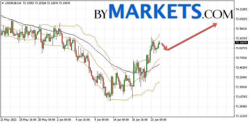 USD/RUB forecast Dollar Ruble on June 23, 2021