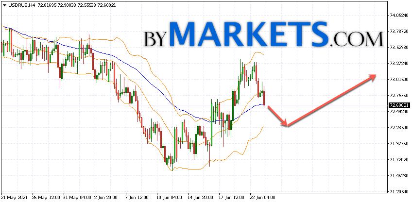USD/RUB forecast Dollar Ruble on June 24, 2021