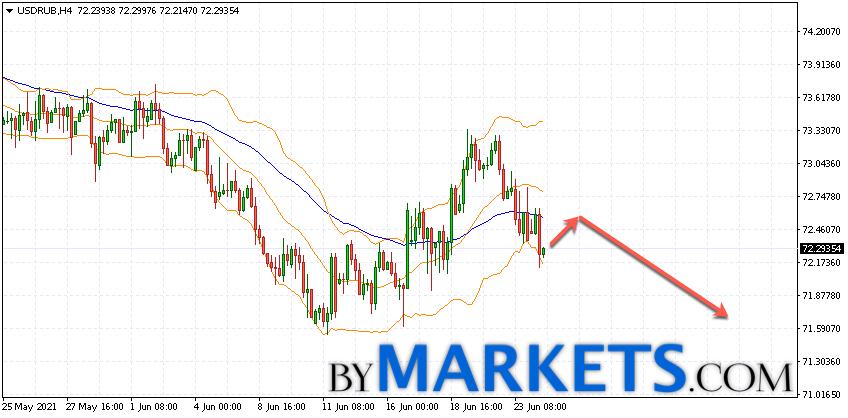 USD/RUB forecast Dollar Ruble on June 25, 2021