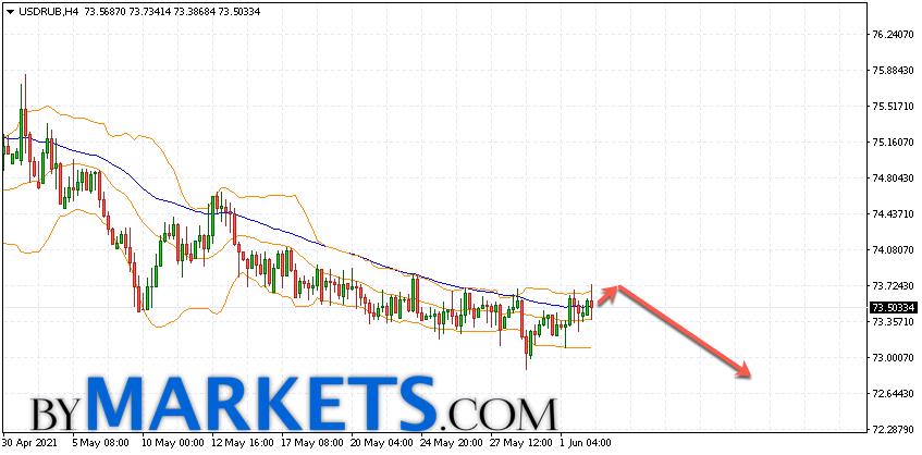 USD/RUB forecast Dollar Ruble on June 3, 2021