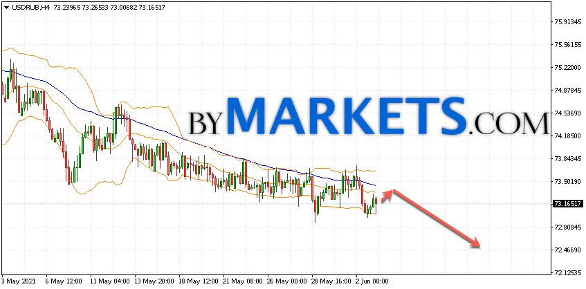 USD/RUB forecast Dollar Ruble on June 4, 2021
