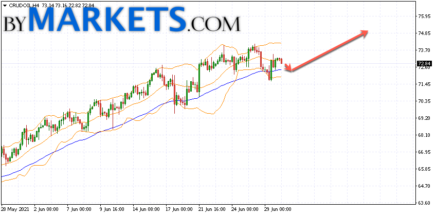 WTI crude oil forecast and analysis on July 1, 2021