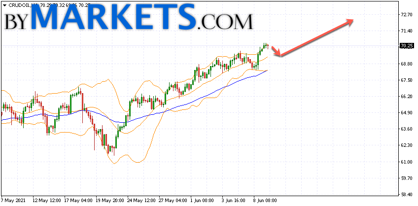 WTI crude oil forecast and analysis on June 10, 2021