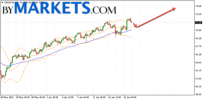 WTI crude oil forecast and analysis on June 23, 2021