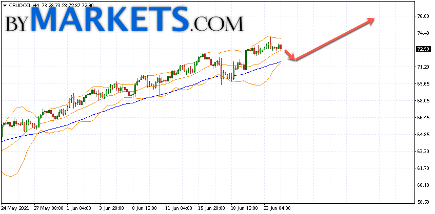 WTI crude oil forecast and analysis on June 25, 2021