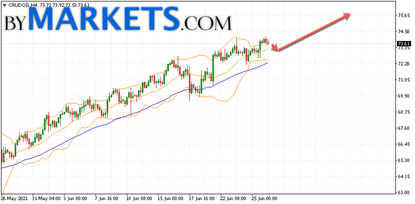 WTI crude oil forecast and analysis on June 29, 2021